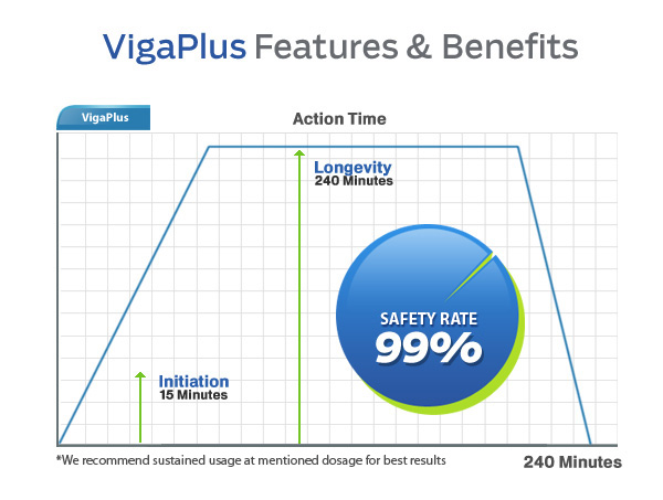Is viagra a permanent cure